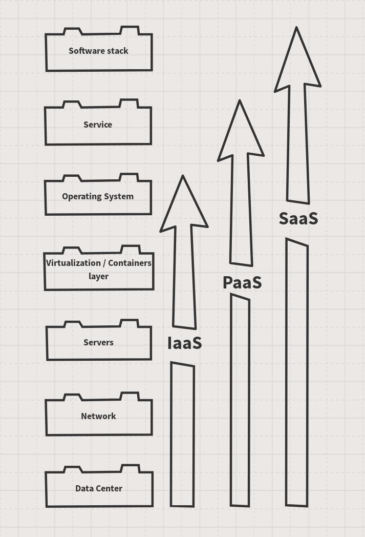 IaaS vs PaaS vs SaaS schema