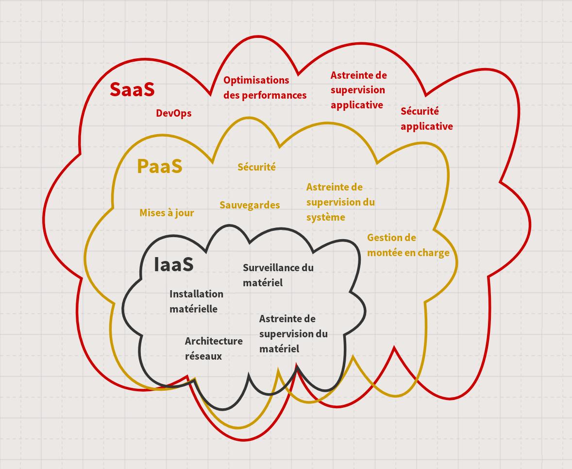 Schéma des domaines de compétences selon les types d'offres XaaS