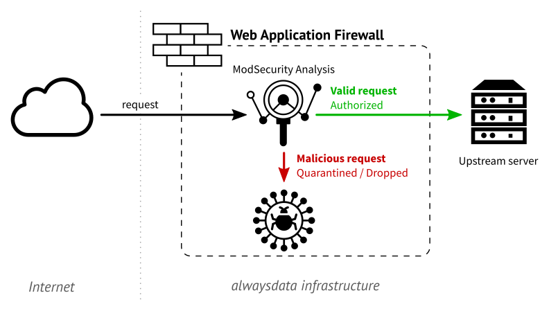 The request goes through the WAF to be analyzed. The firewall then decides to let the request go to the upstream server or to drop or isolate it (illustration)