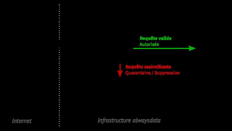 La requête passe par le pare-feu applicatif (WAF) qui l'analyse et décide de laisser passer la requête ou de la consigner (schéma)