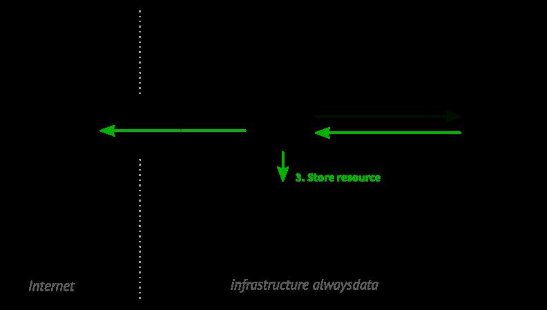 Caching a resource (schema)