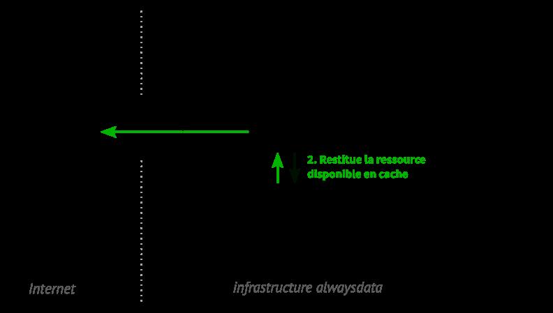 Schéma d'une resource web servie par un cache